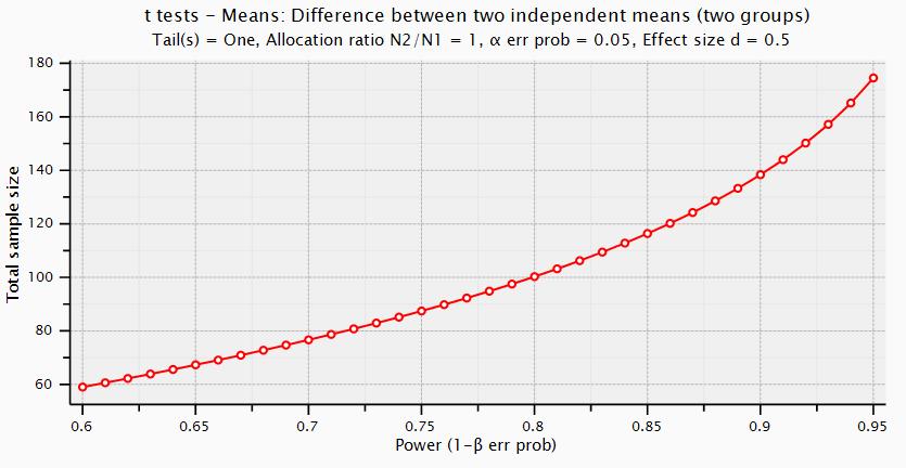 Power analysis by Alex Yu
